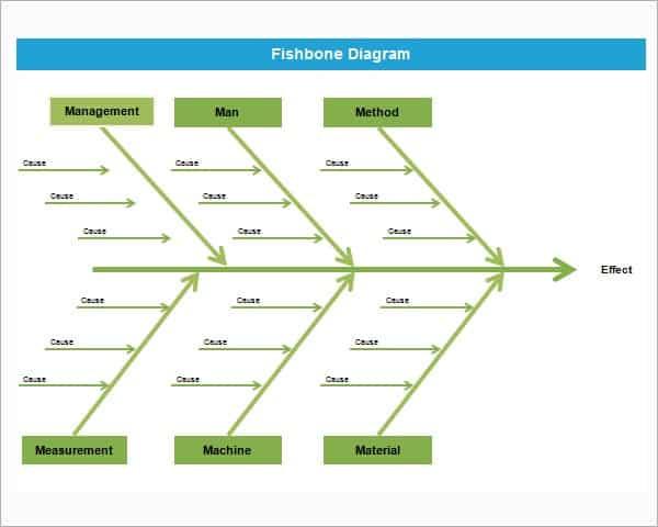 8+ Fishbone Diagram Templates – Word Excel Pdf Formats Within Blank Fishbone Diagram Template Word