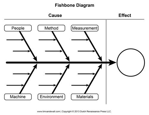 Blank Fishbone Diagram Template And Cause And Effect Graphic For Blank Fishbone Diagram Template Word