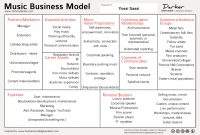 Music Business Models (101 | Music Business, Music Industry Within Independent Record Label Business Plan Template