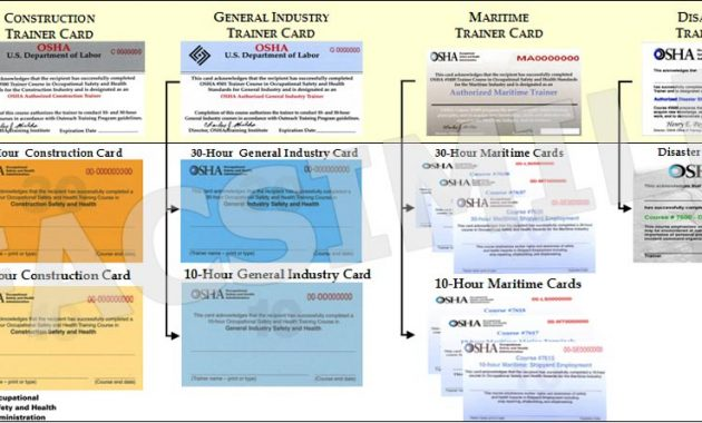 Osha Outreach Training Program – Card Hierarchy with regard to Osha 10 Card Template