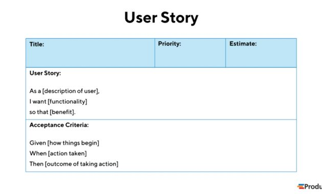 User Story Examples In Product Development | Definition And with Agile Story Card Template