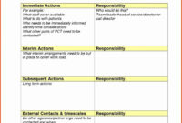 30 Small Business Continuity Plan Template In 2020 in Fresh Business Continuity Management Policy Template