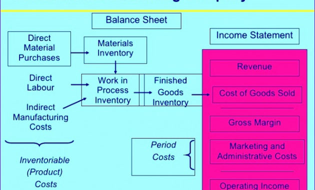 5 Costing Template Excel – Excel Templates – Excel Templates pertaining to Business Costing Template