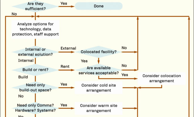 7 Business Continuity Planning Template – Sampletemplatess inside Business Continuity Management Policy Template