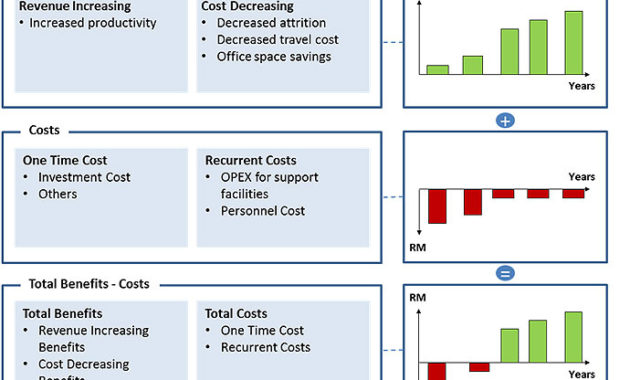 Download Professional Business Case Template – Excelide regarding Business Costing Template