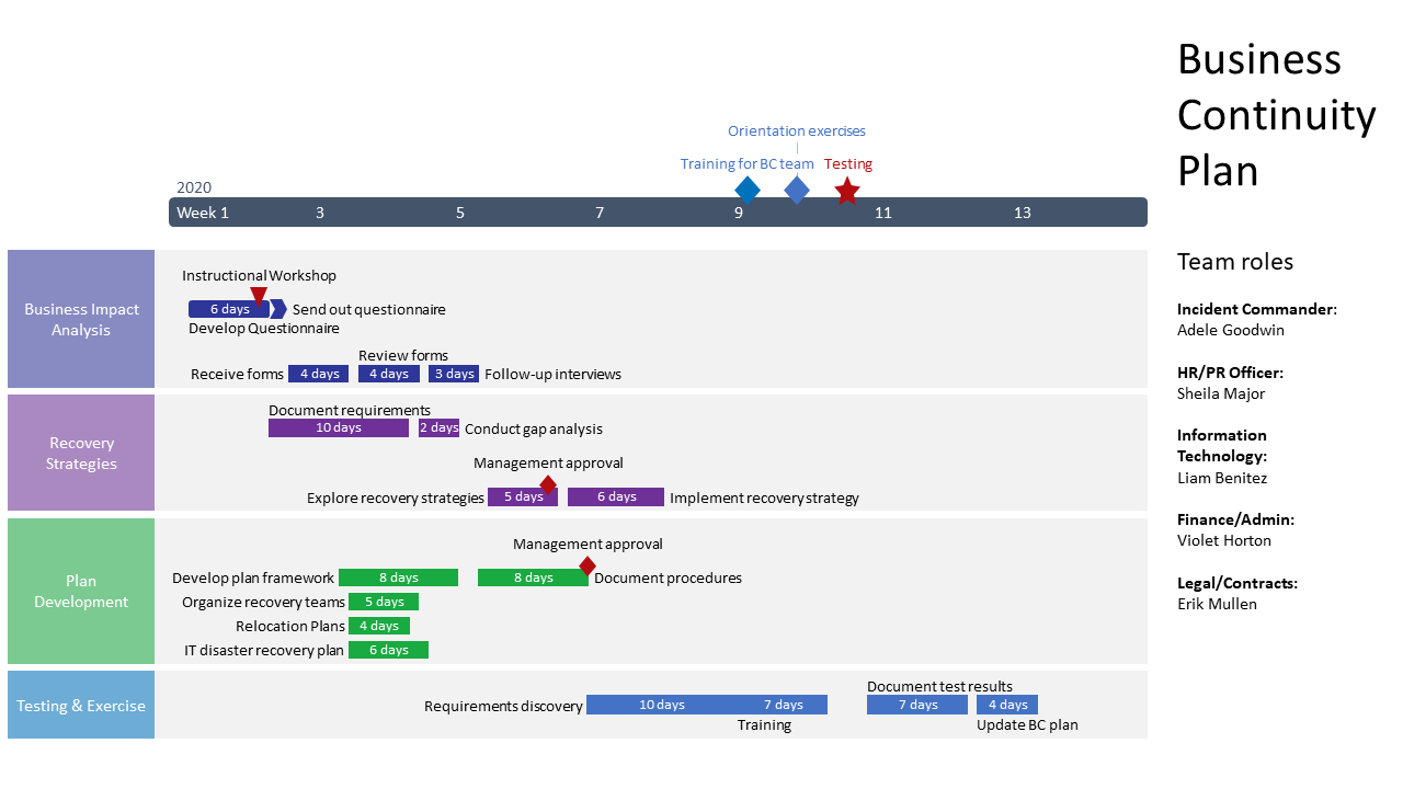 Top Free Timeline Templates For Your Business Continuity pertaining to Fresh Business Continuity Management Policy Template
